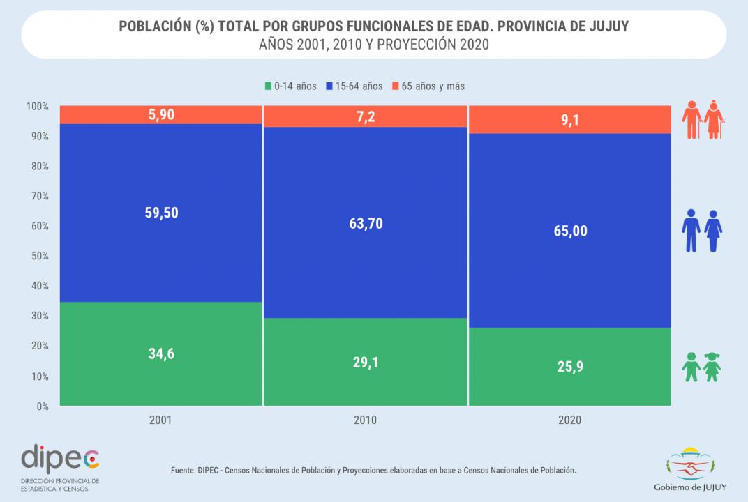 POBLACIÓN TOTAL POR GRUPOS FUNCIONALES DE EDAD