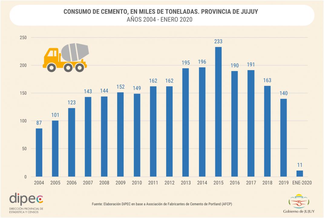 CONSUMO DE CEMENTO EN MILES DE TONELADAS