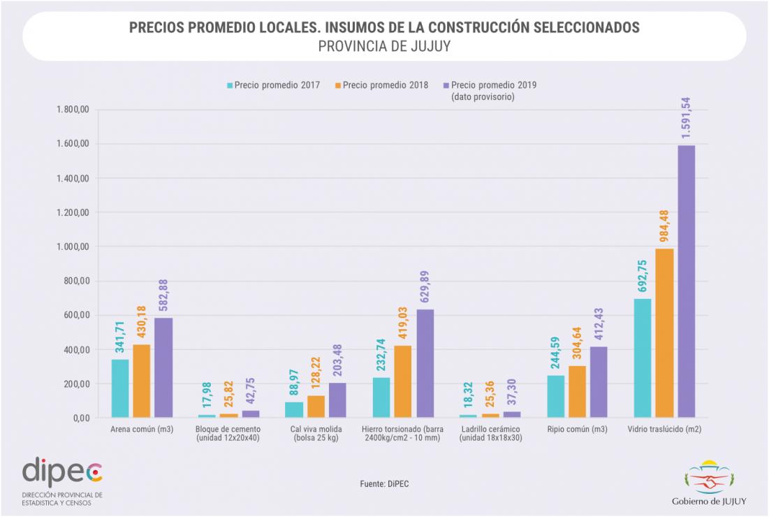 PRECIOS PROMEDIO LOCALES CONSTRUCCIÓN