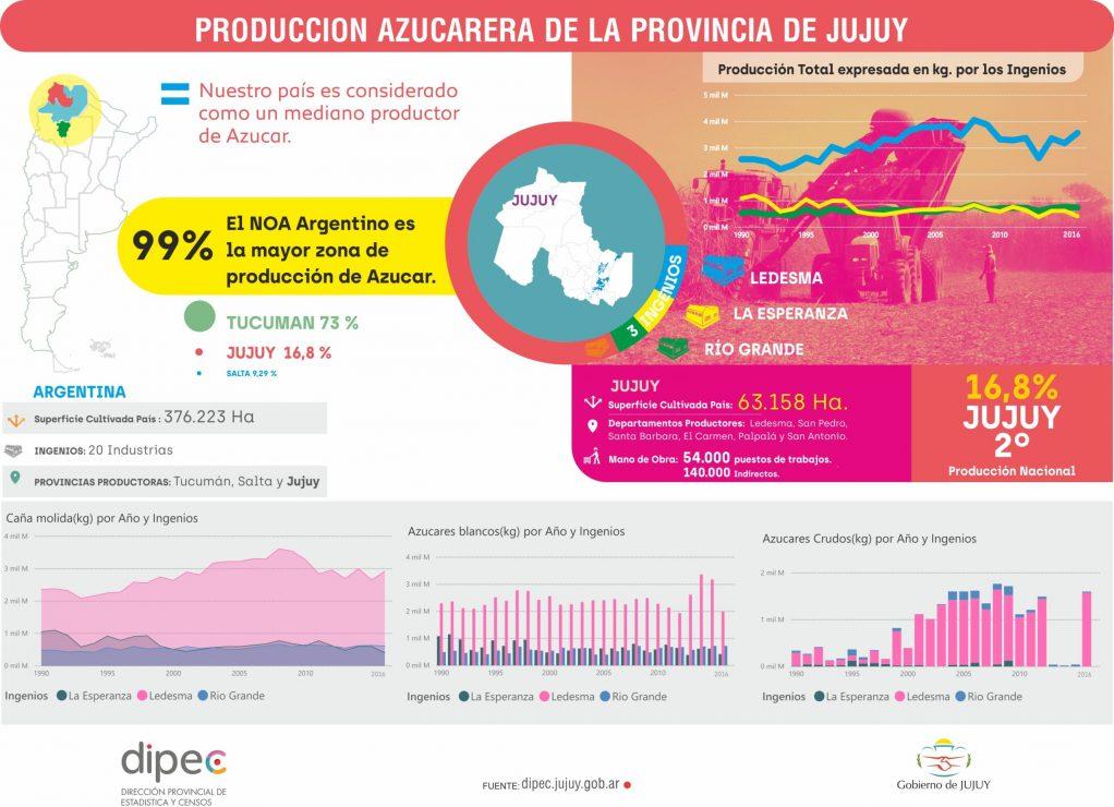 PRODUCCIÓN DE AZÚCAR
